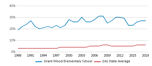 This chart display the percentage of Black students in Grant Wood Elementary School and the percentage of Black public school students in Iowa by year, with the latest 2017-18 school year data.