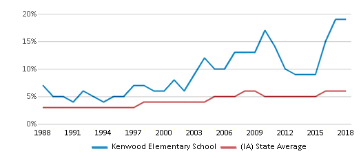 This chart display the percentage of Black students in Kenwood Elementary School and the percentage of Black public school students in Iowa by year, with the latest 2017-18 school year data.