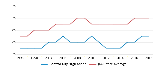 This chart display the percentage of Black students in Central City High School and the percentage of Black public school students in Iowa by year, with the latest 2017-18 school year data.