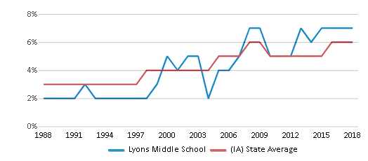 This chart display the percentage of Black students in Lyons Middle School and the percentage of Black public school students in Iowa by year, with the latest 2017-18 school year data.
