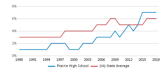 This chart display the percentage of Black students in Prairie High School and the percentage of Black public school students in Iowa by year, with the latest 2017-18 school year data.
