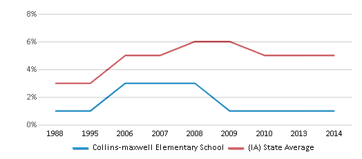 This chart display the percentage of Black students in Collins-maxwell Elementary School and the percentage of Black public school students in Iowa by year, with the latest 2013-14 school year data.