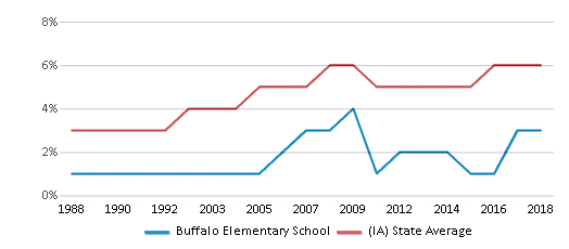 This chart display the percentage of Black students in Buffalo Elementary School and the percentage of Black public school students in Iowa by year, with the latest 2017-18 school year data.
