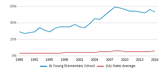 This chart display the percentage of Black students in Jb Young Elementary School and the percentage of Black public school students in Iowa by year, with the latest 2015-16 school year data.