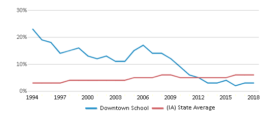 This chart display the percentage of Black students in Downtown School and the percentage of Black public school students in Iowa by year, with the latest 2017-18 school year data.