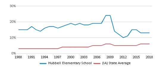 This chart display the percentage of Black students in Hubbell Elementary School and the percentage of Black public school students in Iowa by year, with the latest 2017-18 school year data.