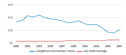 This chart display the percentage of Black students in Longfellow Elementary School and the percentage of Black public school students in Iowa by year, with the latest 2006-07 school year data.