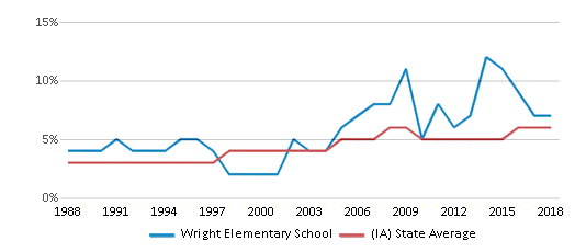 This chart display the percentage of Black students in Wright Elementary School and the percentage of Black public school students in Iowa by year, with the latest 2017-18 school year data.