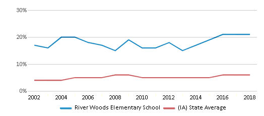 This chart display the percentage of Black students in River Woods Elementary School and the percentage of Black public school students in Iowa by year, with the latest 2017-18 school year data.
