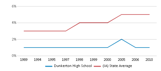 This chart display the percentage of Black students in Dunkerton High School and the percentage of Black public school students in Iowa by year, with the latest 2009-10 school year data.