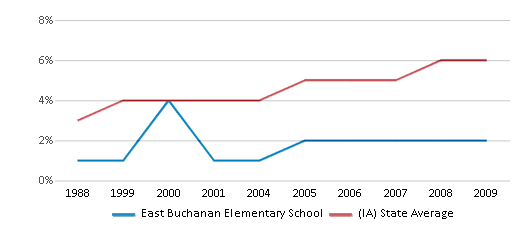 This chart display the percentage of Black students in East Buchanan Elementary School and the percentage of Black public school students in Iowa by year, with the latest 2008-09 school year data.