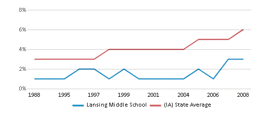 This chart display the percentage of Black students in Lansing Middle School and the percentage of Black public school students in Iowa by year, with the latest 2007-08 school year data.