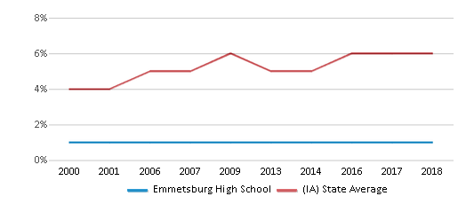 This chart display the percentage of Black students in Emmetsburg High School and the percentage of Black public school students in Iowa by year, with the latest 2017-18 school year data.