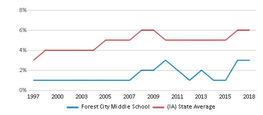 This chart display the percentage of Black students in Forest City Middle School and the percentage of Black public school students in Iowa by year, with the latest 2017-18 school year data.