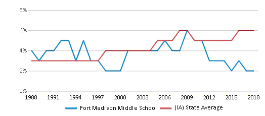 This chart display the percentage of Black students in Fort Madison Middle School and the percentage of Black public school students in Iowa by year, with the latest 2017-18 school year data.