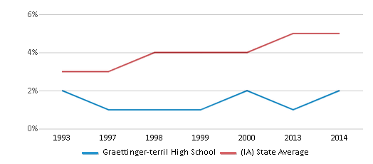 This chart display the percentage of Black students in Graettinger-terril High School and the percentage of Black public school students in Iowa by year, with the latest 2013-14 school year data.