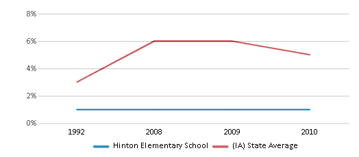 This chart display the percentage of Black students in Hinton Elementary School and the percentage of Black public school students in Iowa by year, with the latest 2009-10 school year data.