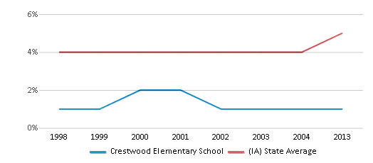 This chart display the percentage of Black students in Crestwood Elementary School and the percentage of Black public school students in Iowa by year, with the latest 2012-13 school year data.