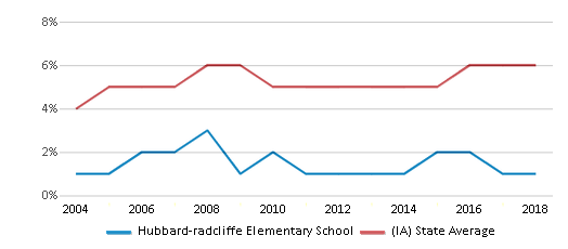 This chart display the percentage of Black students in Hubbard-radcliffe Elementary School and the percentage of Black public school students in Iowa by year, with the latest 2017-18 school year data.