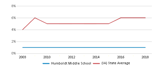 This chart display the percentage of Black students in Humboldt Middle School and the percentage of Black public school students in Iowa by year, with the latest 2017-18 school year data.