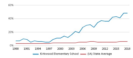 This chart display the percentage of Black students in Kirkwood Elementary School and the percentage of Black public school students in Iowa by year, with the latest 2017-18 school year data.