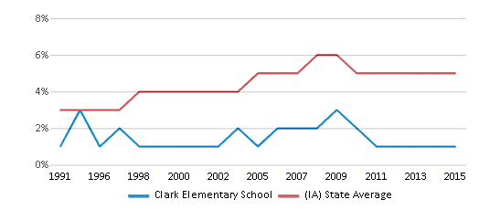 This chart display the percentage of Black students in Clark Elementary School and the percentage of Black public school students in Iowa by year, with the latest 2014-15 school year data.