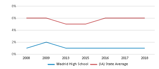 This chart display the percentage of Black students in Madrid High School and the percentage of Black public school students in Iowa by year, with the latest 2017-18 school year data.