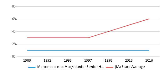 This chart display the percentage of Black students in Martensdale-st Marys Junior Senior High School and the percentage of Black public school students in Iowa by year, with the latest 2015-16 school year data.