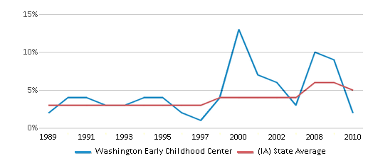 This chart display the percentage of Black students in Washington Early Childhood Center and the percentage of Black public school students in Iowa by year, with the latest 2009-10 school year data.