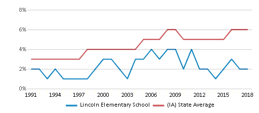 This chart display the percentage of Black students in Lincoln Elementary School and the percentage of Black public school students in Iowa by year, with the latest 2017-18 school year data.
