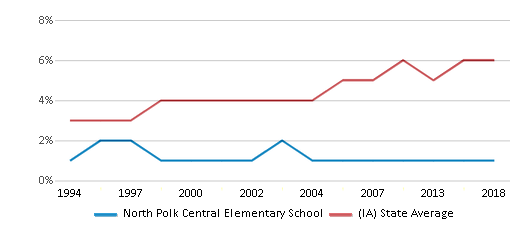 This chart display the percentage of Black students in North Polk Central Elementary School and the percentage of Black public school students in Iowa by year, with the latest 2017-18 school year data.