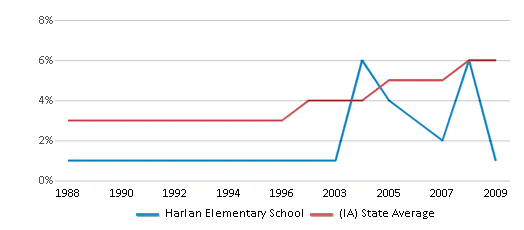 This chart display the percentage of Black students in Harlan Elementary School and the percentage of Black public school students in Iowa by year, with the latest 2008-09 school year data.
