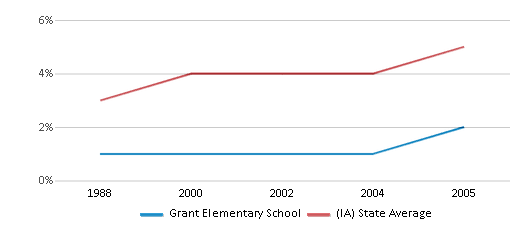 This chart display the percentage of Black students in Grant Elementary School and the percentage of Black public school students in Iowa by year, with the latest 2004-05 school year data.
