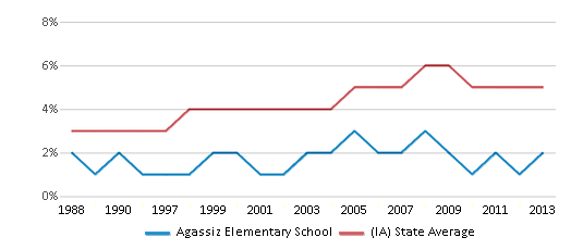 This chart display the percentage of Black students in Agassiz Elementary School and the percentage of Black public school students in Iowa by year, with the latest 2012-13 school year data.