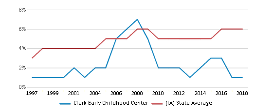 This chart display the percentage of Black students in Clark Early Childhood Center and the percentage of Black public school students in Iowa by year, with the latest 2017-18 school year data.