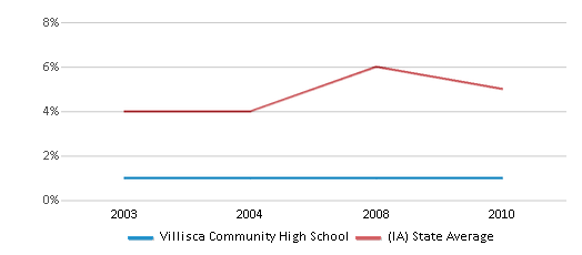 This chart display the percentage of Black students in Villisca Community High School and the percentage of Black public school students in Iowa by year, with the latest 2009-10 school year data.