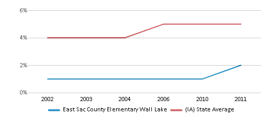 This chart display the percentage of Black students in East Sac County Elementary Wall Lake and the percentage of Black public school students in Iowa by year, with the latest 2010-11 school year data.