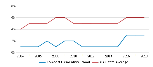 This chart display the percentage of Black students in Lambert Elementary School and the percentage of Black public school students in Iowa by year, with the latest 2017-18 school year data.