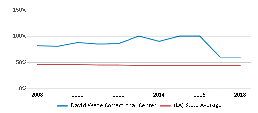 This chart display the percentage of Black students in David Wade Correctional Center and the percentage of Black public school students in Louisiana by year, with the latest 2017-18 school year data.