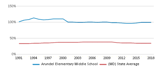 This chart display the percentage of Black students in Arundel Elementary Middle School and the percentage of Black public school students in Maryland by year, with the latest 2017-18 school year data.