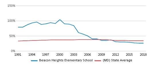 This chart display the percentage of Black students in Beacon Heights Elementary School and the percentage of Black public school students in Maryland by year, with the latest 2017-18 school year data.