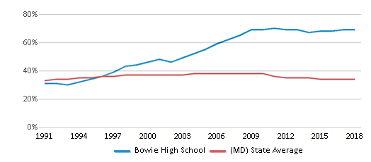 This chart display the percentage of Black students in Bowie High School and the percentage of Black public school students in Maryland by year, with the latest 2017-18 school year data.