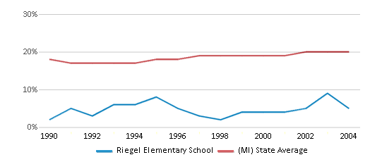This chart display the percentage of Black students in Riegel Elementary School and the percentage of Black public school students in Michigan by year, with the latest 2003-04 school year data.
