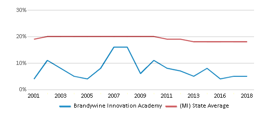 This chart display the percentage of Black students in Brandywine Innovation Academy and the percentage of Black public school students in Michigan by year, with the latest 2017-18 school year data.