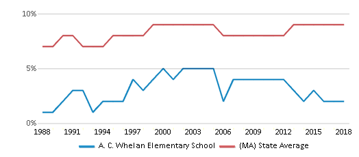 This chart display the percentage of Black students in A. C. Whelan Elementary School and the percentage of Black public school students in Massachusetts by year, with the latest 2017-18 school year data.