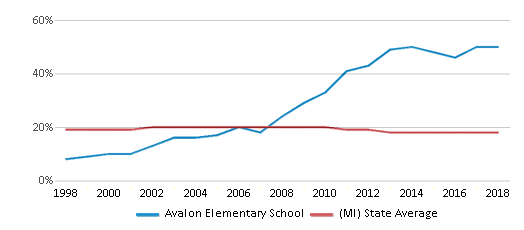 This chart display the percentage of Black students in Avalon Elementary School and the percentage of Black public school students in Michigan by year, with the latest 2017-18 school year data.
