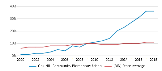 This chart display the percentage of Black students in Oak Hill Community Elementary School and the percentage of Black public school students in Minnesota by year, with the latest 2017-18 school year data.