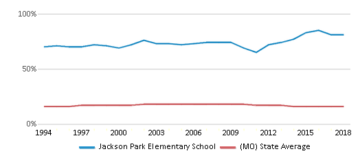 This chart display the percentage of Black students in Jackson Park Elementary School and the percentage of Black public school students in Missouri by year, with the latest 2017-18 school year data.