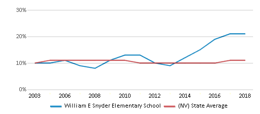 This chart display the percentage of Black students in William E Snyder Elementary School and the percentage of Black public school students in Nevada by year, with the latest 2017-18 school year data.