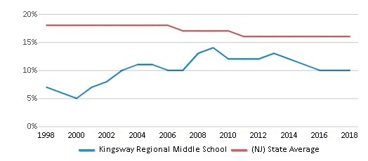 This chart display the percentage of Black students in Kingsway Regional Middle School and the percentage of Black public school students in New Jersey by year, with the latest 2017-18 school year data.